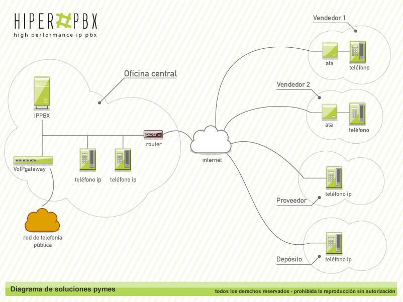 diagrama_pymes